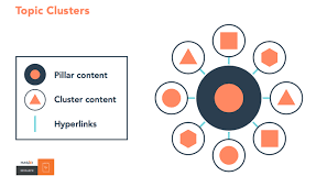 Content Clusters in Content marketing. Content Pillars